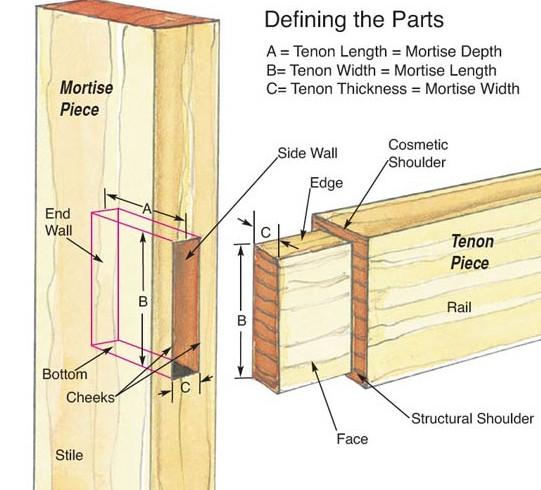 mortise-tenin-parts-lead-541x490
